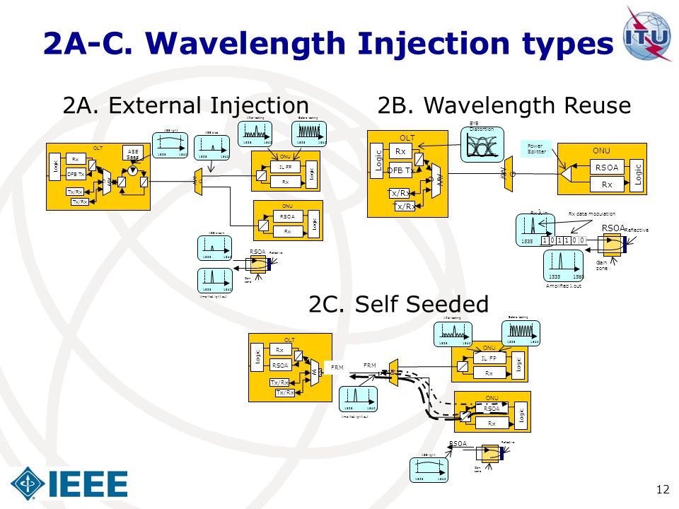 2A-C. Wavelength Injection types