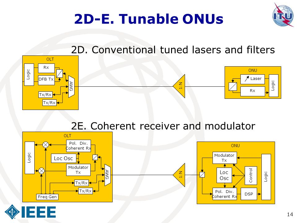2D-E. Tunable ONUs 2D. Conventional tuned lasers and filters