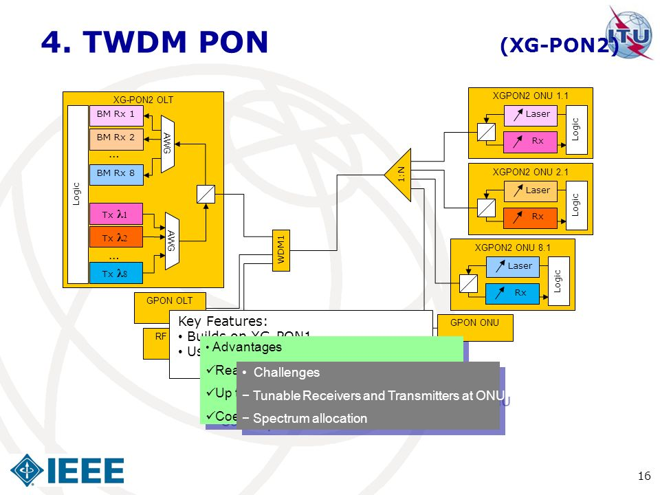 4. TWDM PON (XG-PON2) … … Key Features: Builds on XG-PON1