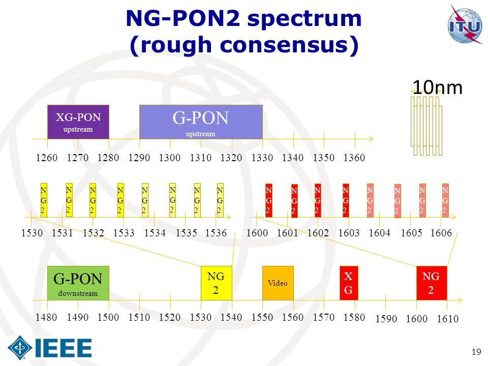 NG-PON2 spectrum (rough consensus)