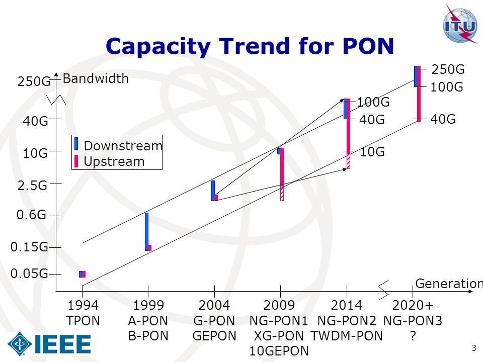 Capacity Trend for PON 250G Bandwidth 250G 100G 100G 40G 40G 40G