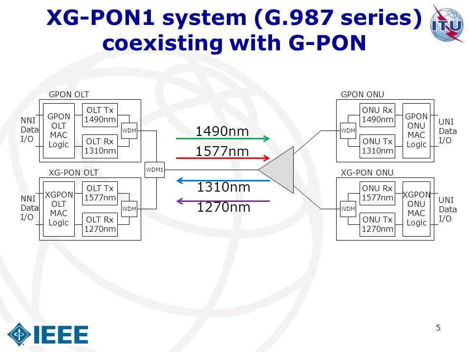 XG-PON1 system (G.987 series) coexisting with G-PON