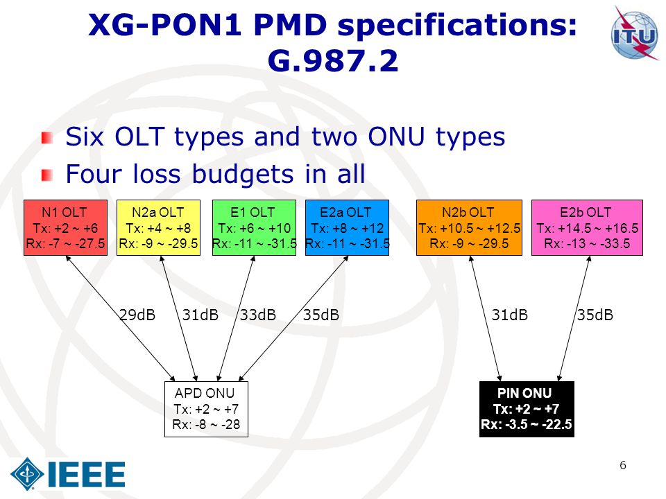 XG-PON1 PMD specifications: G.987.2