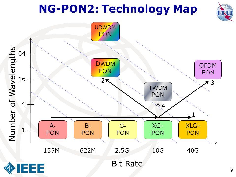 NG-PON2: Technology Map