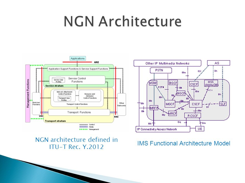 NGN architecture defined in ITU-T Rec. Y.2012