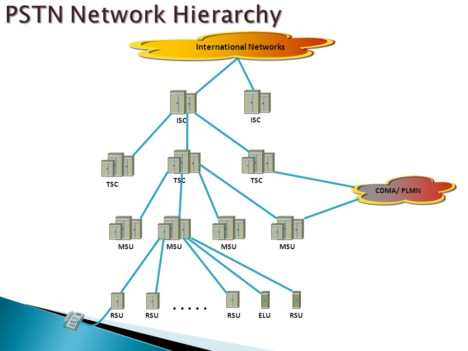 PSTN Network Hierarchy
