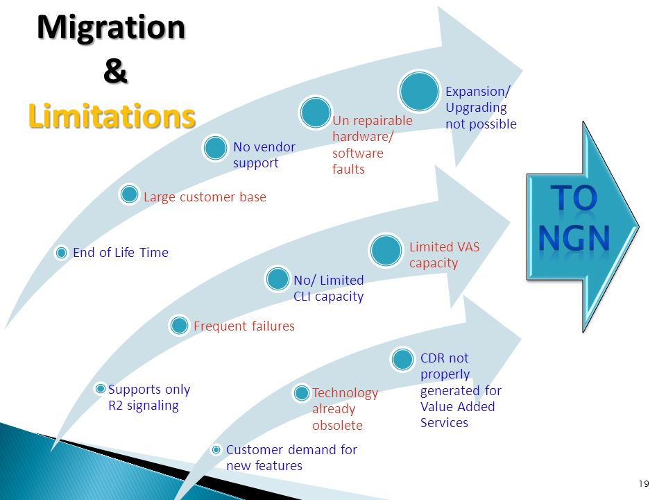 Migration & Limitations