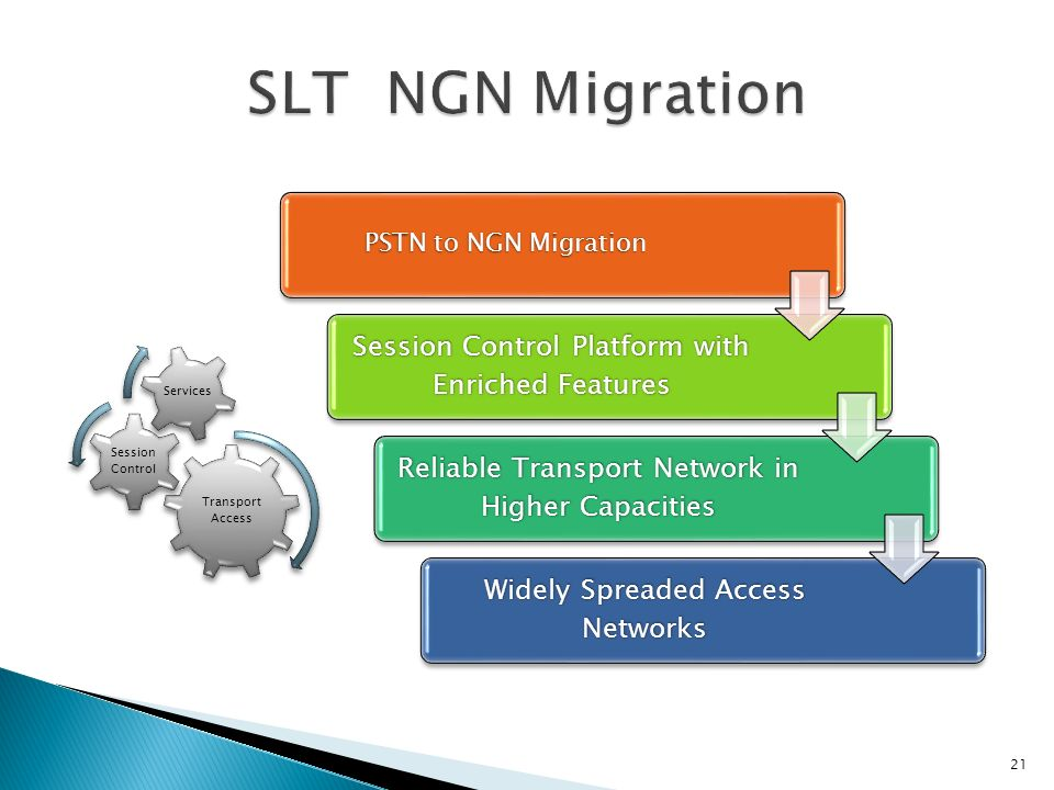 SLT NGN Migration PSTN to NGN Migration