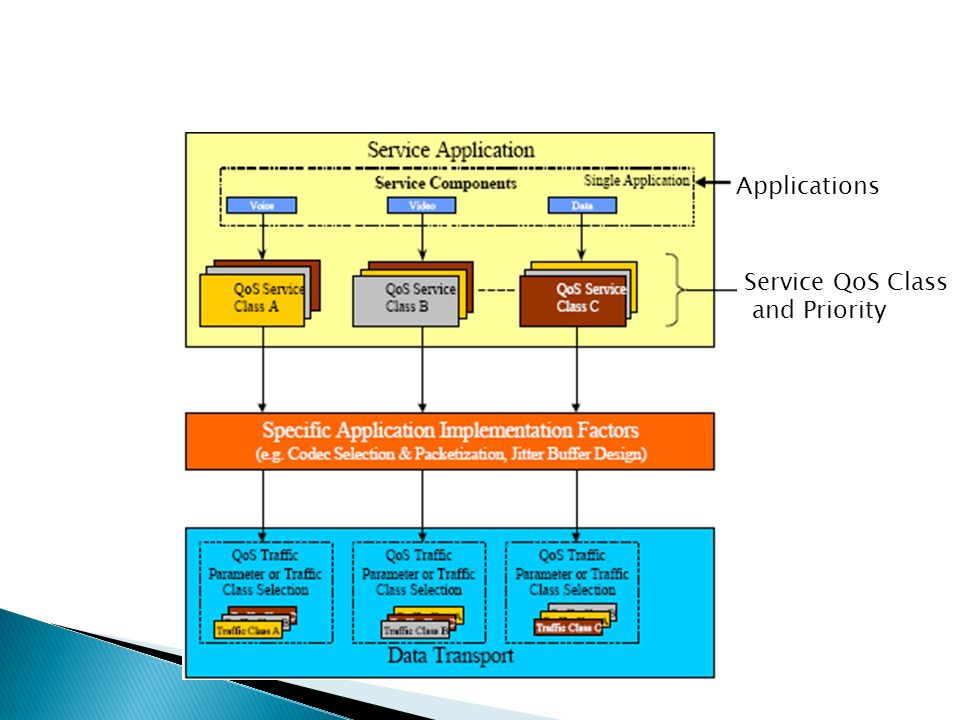 Applications Service QoS Class and Priority