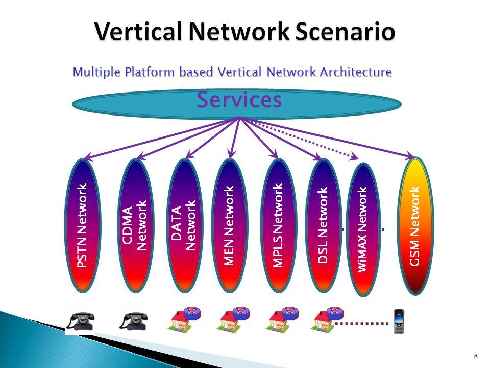 Vertical Network Scenario