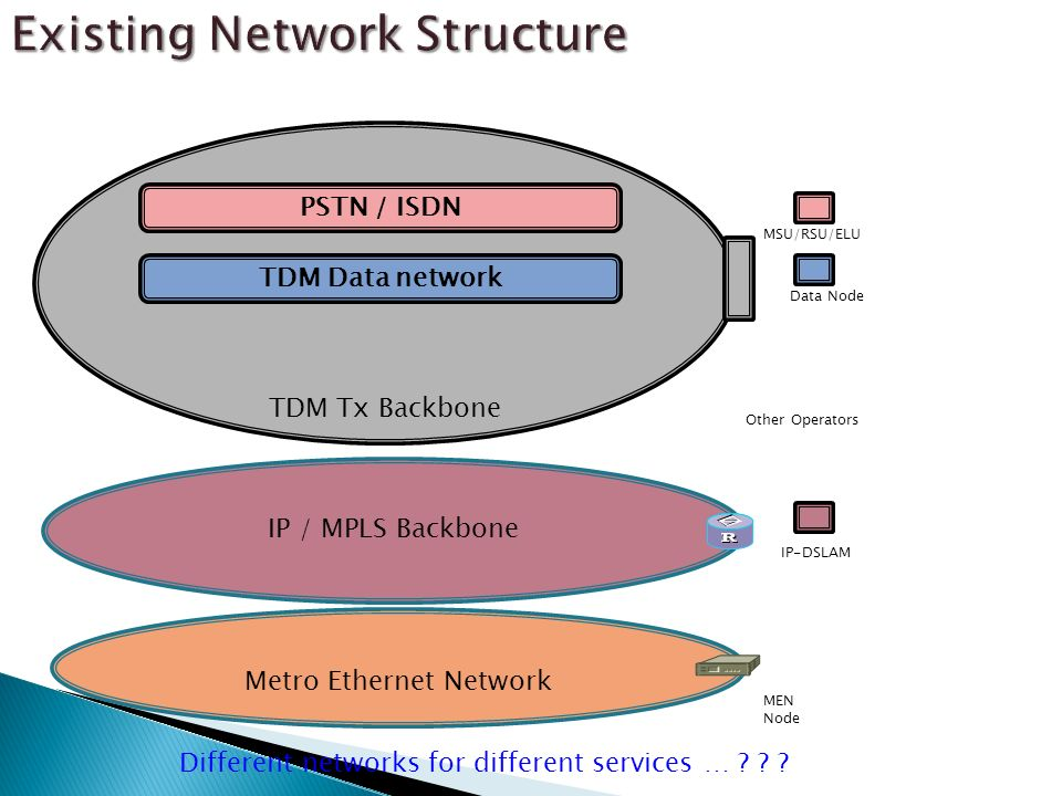 Existing Network Structure