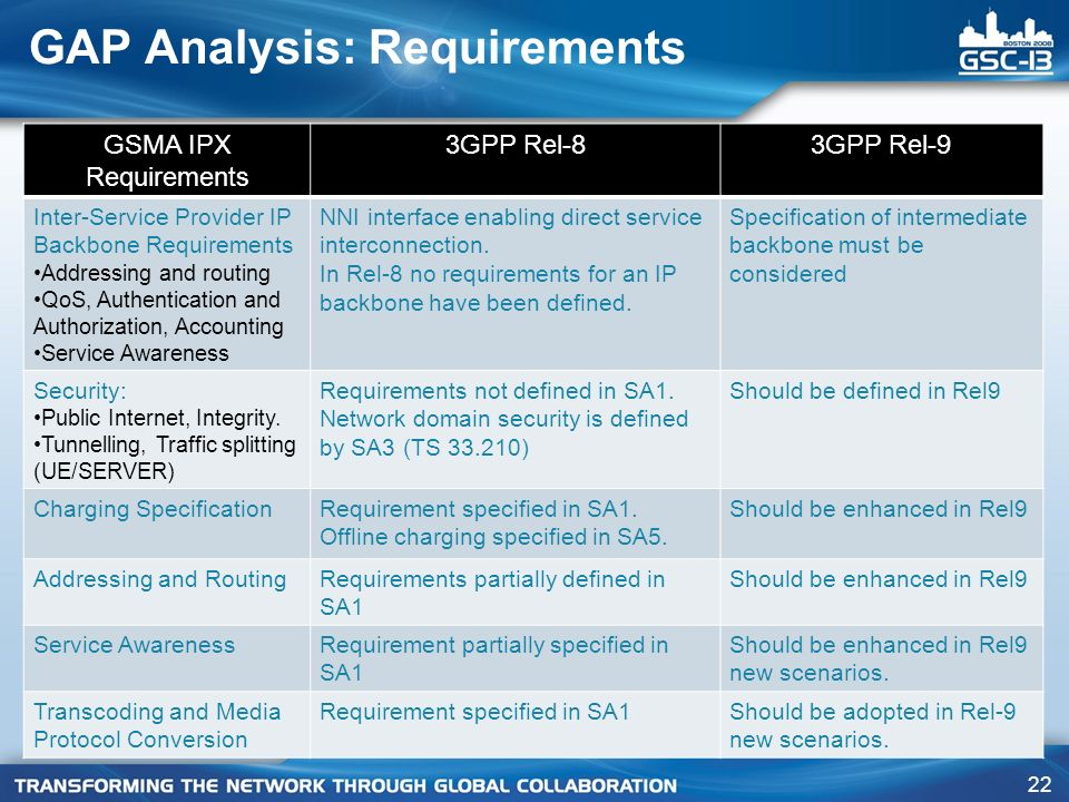 GAP Analysis: Requirements