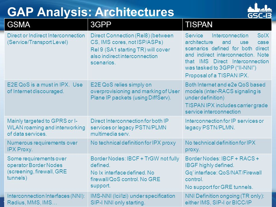 GAP Analysis: Architectures