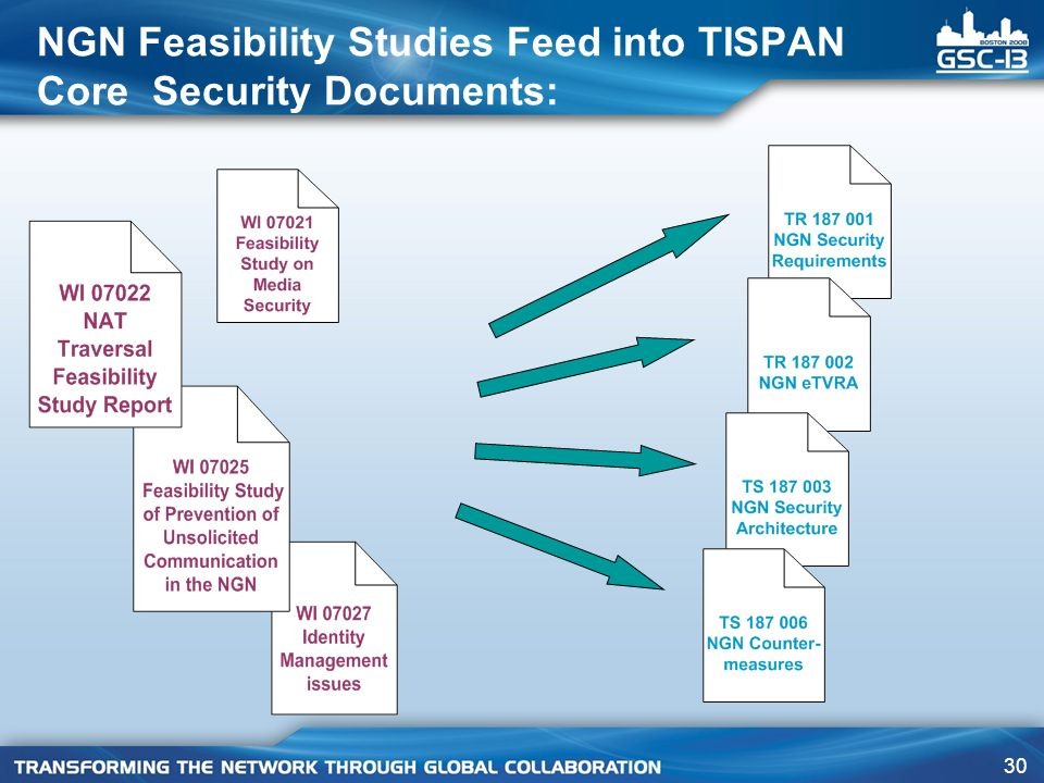 NGN Feasibility Studies Feed into TISPAN Core Security Documents: