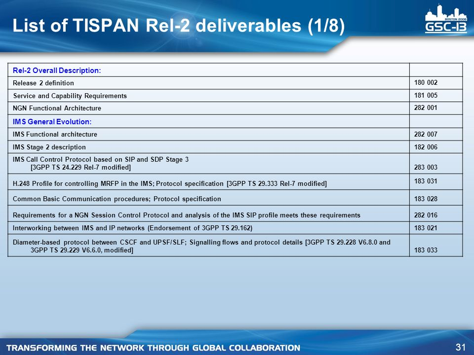 List of TISPAN Rel-2 deliverables (1/8)