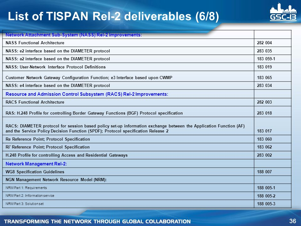 List of TISPAN Rel-2 deliverables (6/8)