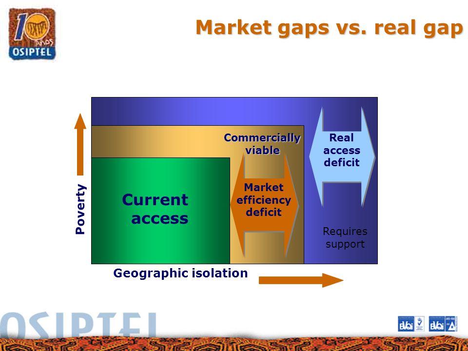 Market efficiency deficit