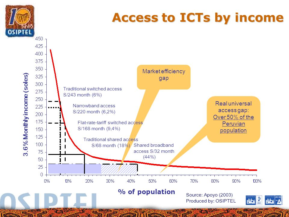 Access to ICTs by income