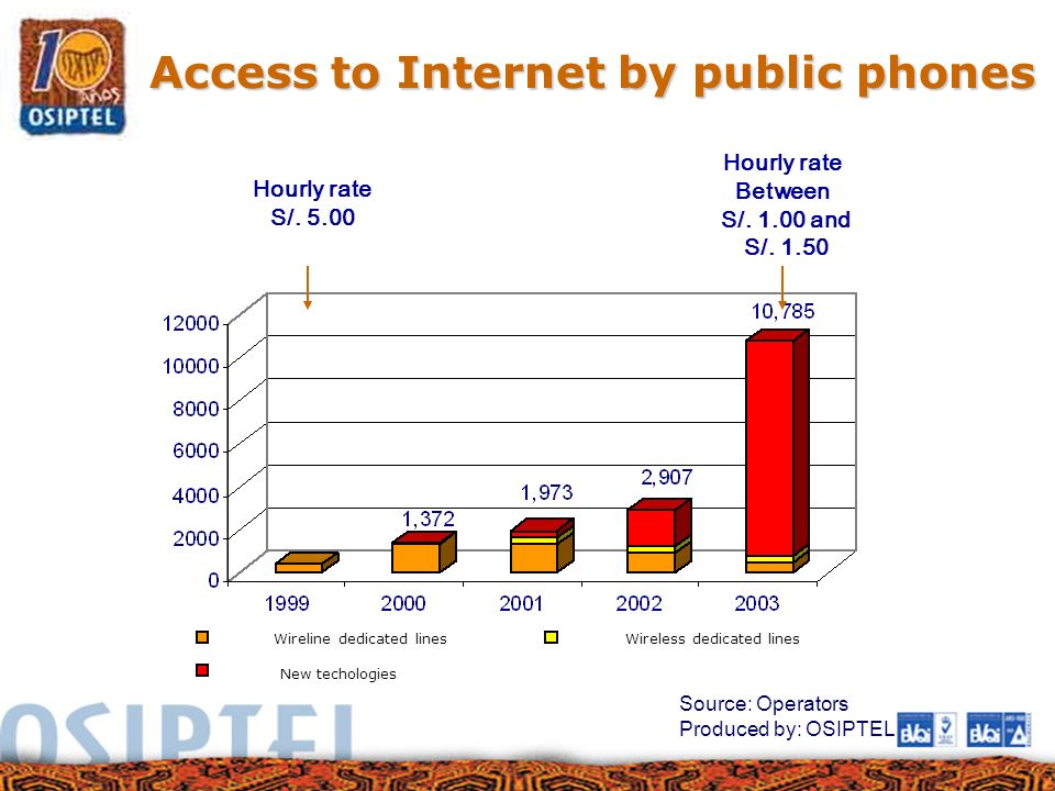 Access to Internet by public phones