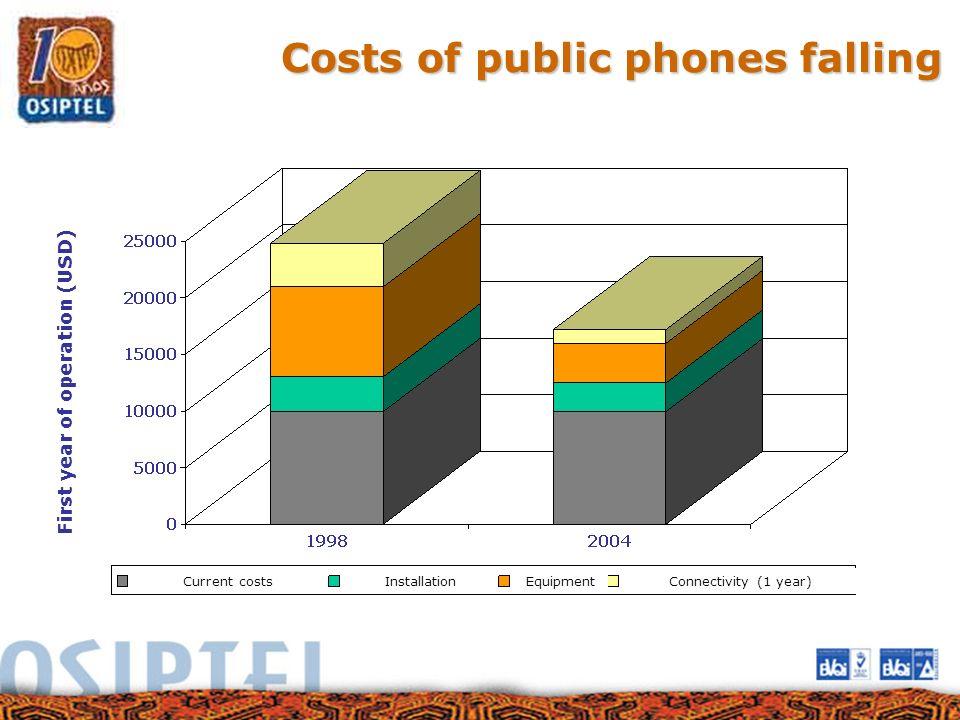 Costs of public phones falling