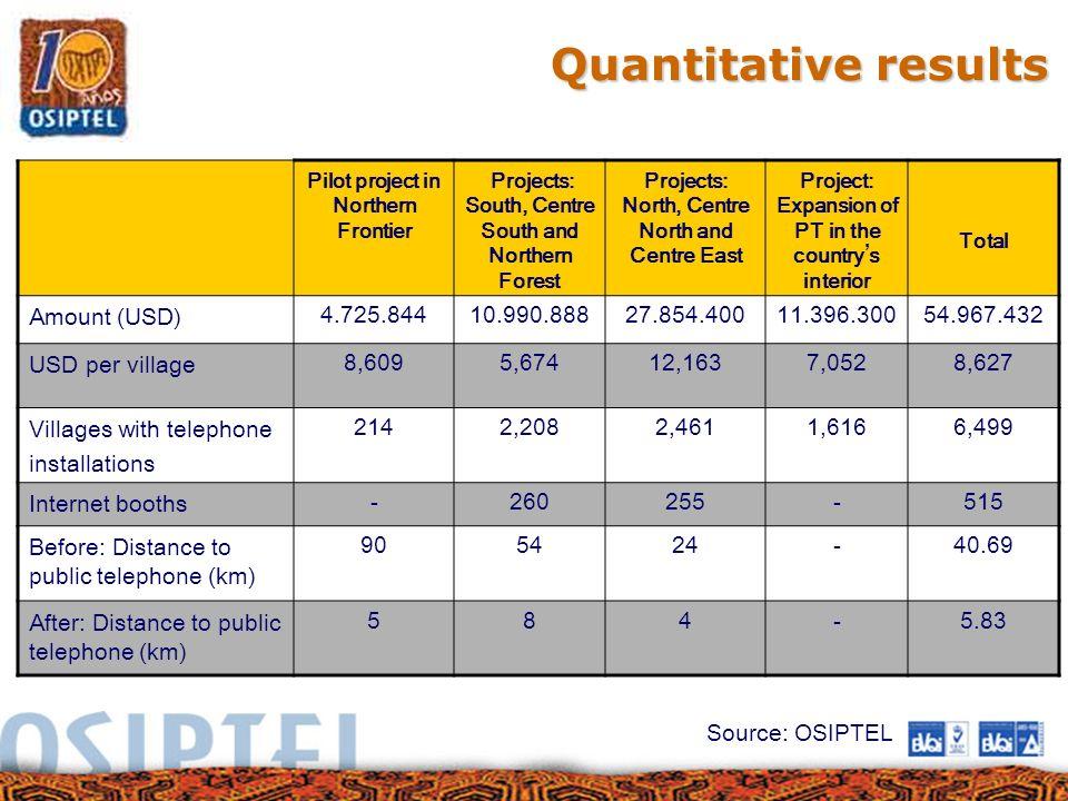 Quantitative results Amount (USD) 4.725.844 10.990.888 27.854.400