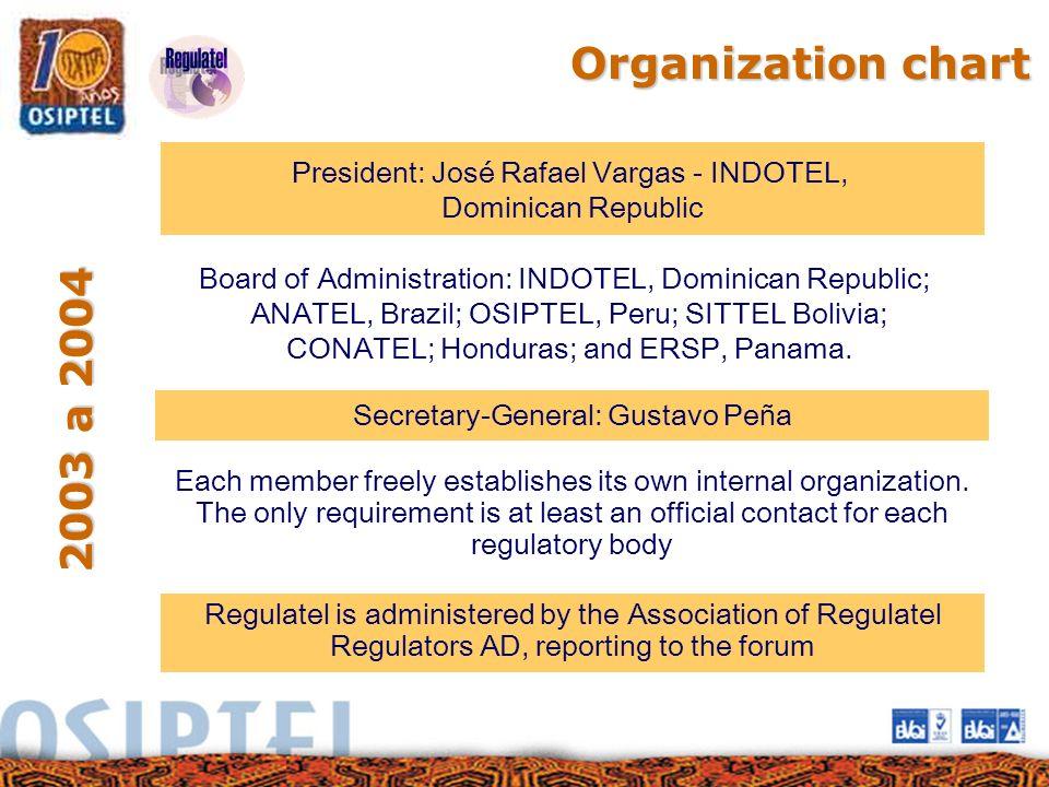 Organization chart President: José Rafael Vargas - INDOTEL, Dominican Republic. Board of Administration: INDOTEL, Dominican Republic;