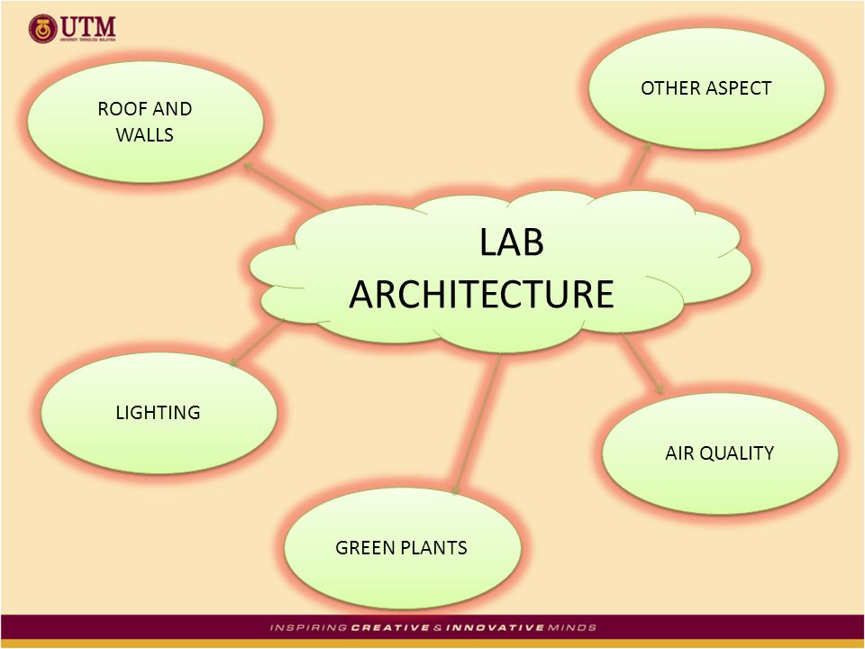 LAB ARCHITECTURE OTHER ASPECT ROOF AND WALLS LIGHTING AIR QUALITY