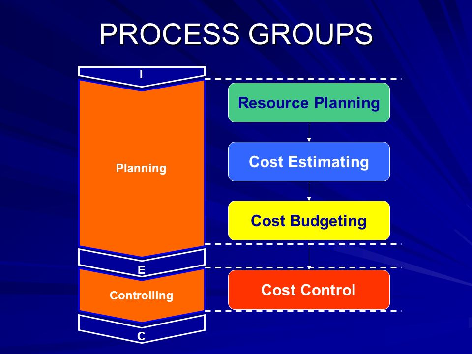 managing resources and controlling budget costs essay In order to approach an effective cost management design, team members   cost management and control budget, during the design phase, is not a  needs  the resources provided by that stakeholder only (keijzers, 2005.
