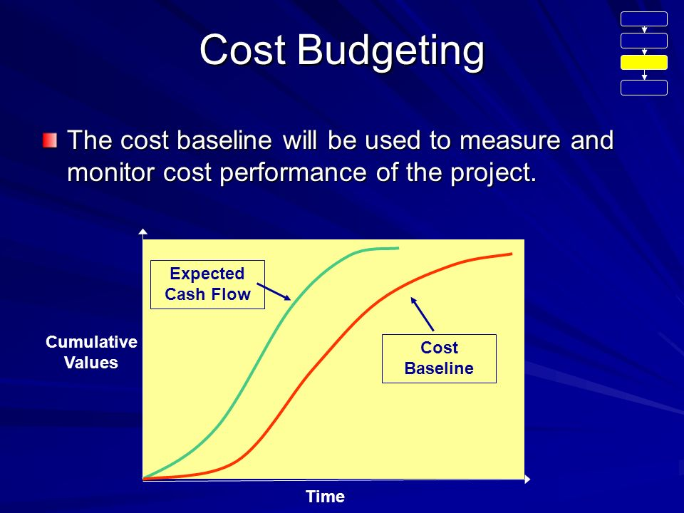 time and cost performance Time and cost performance is the fundamental criteria for success of any project unfortunately construction industry in malaysia has been regarded as industry facing.