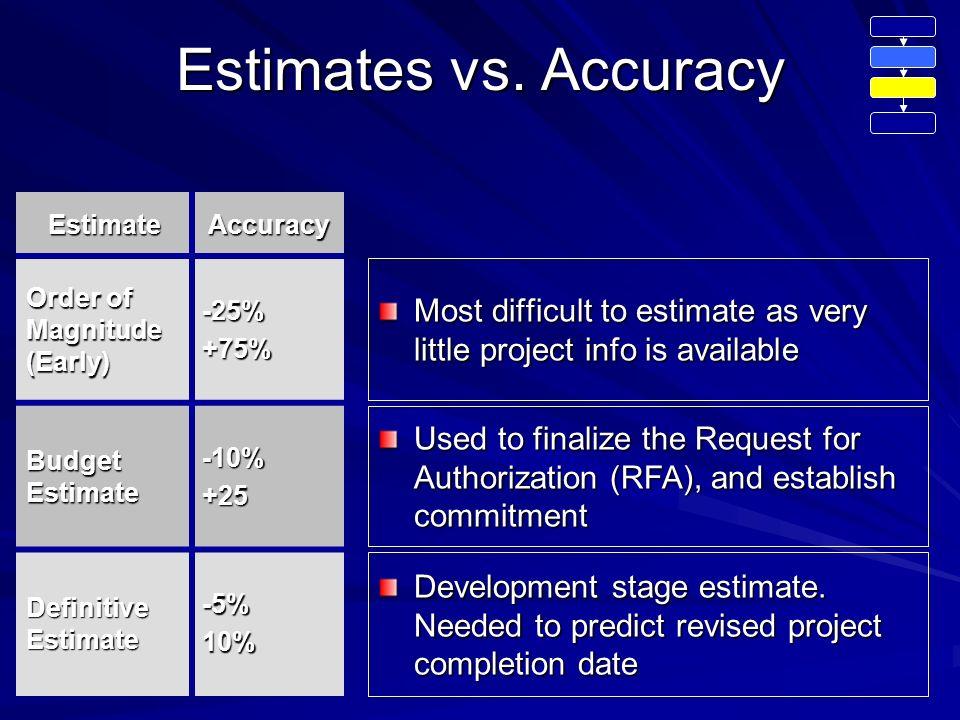 how to do a rough order of magnitude estimate
