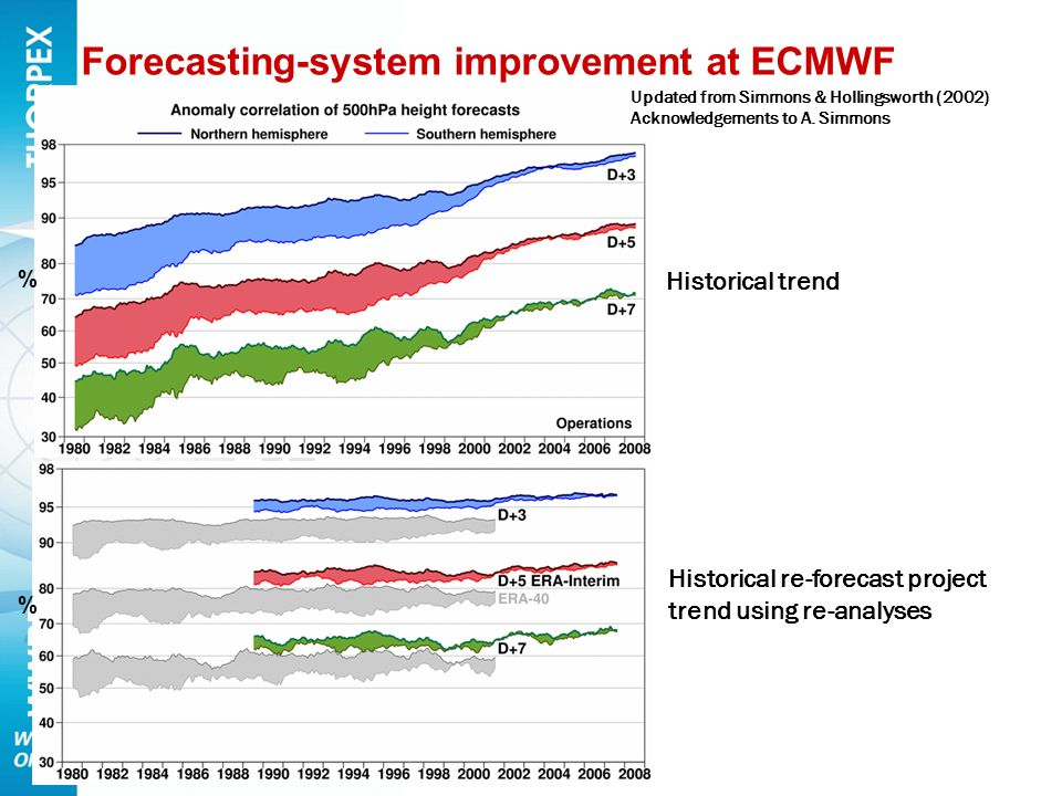 Forecasting-system improvement at ECMWF