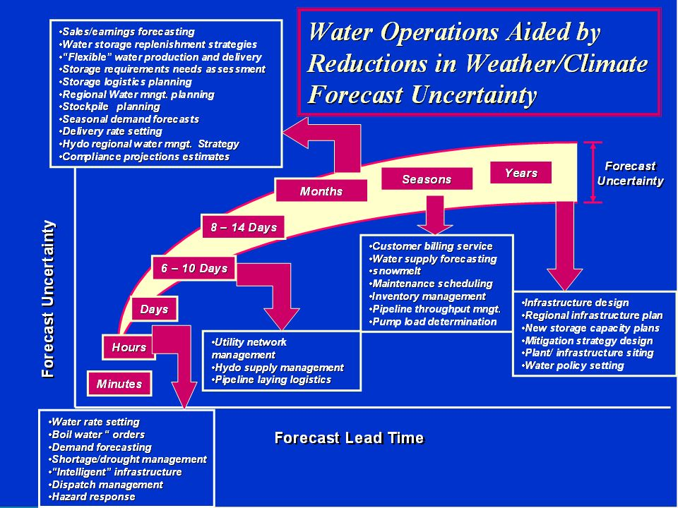 Time Scale of Environmental Forecast Information Needs for the Water Industry