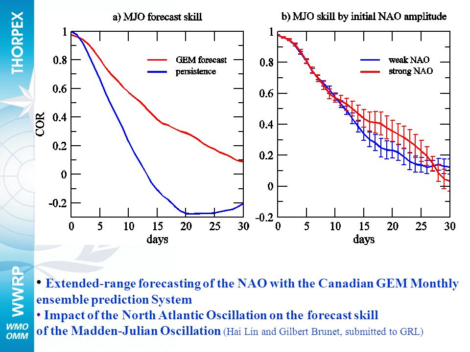 Extended-range forecasting of the NAO with the Canadian GEM Monthly ensemble prediction System