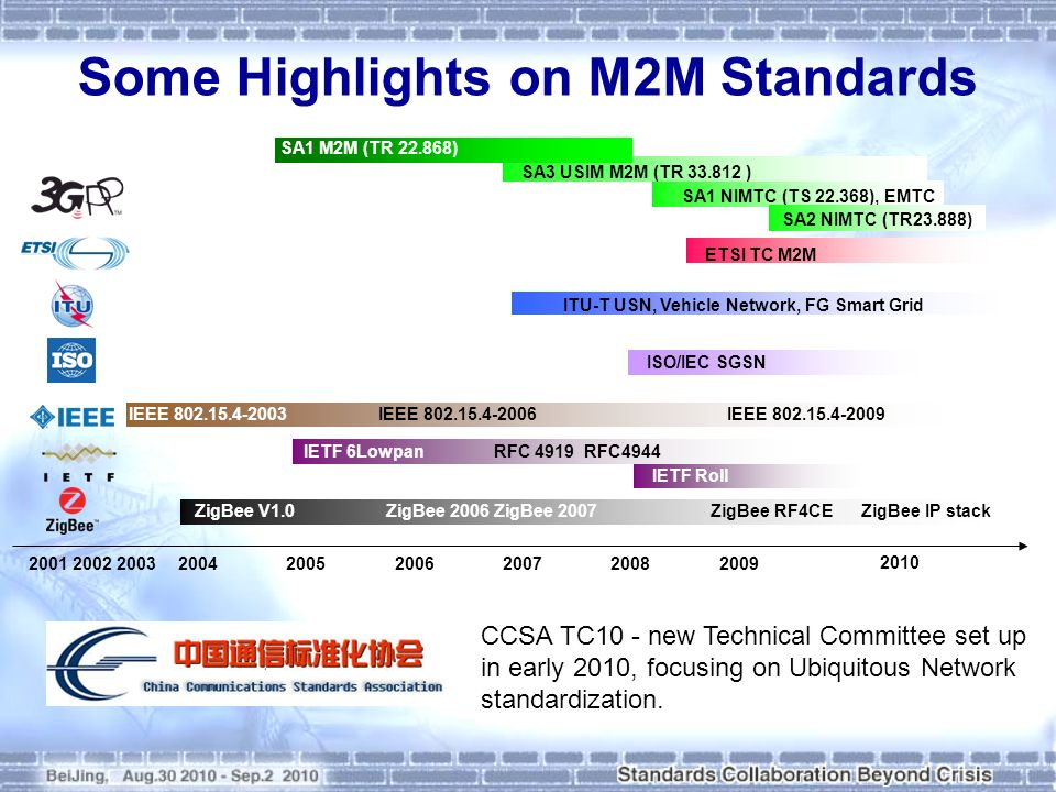 Some Highlights on M2M Standards