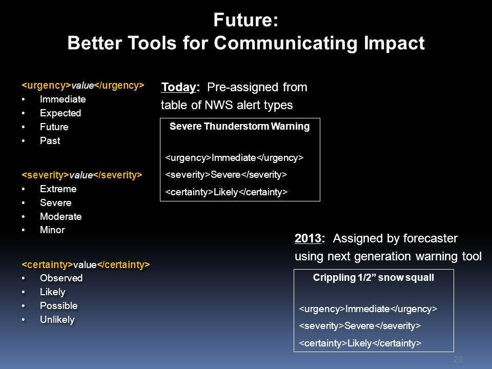 Future: Better Tools for Communicating Impact