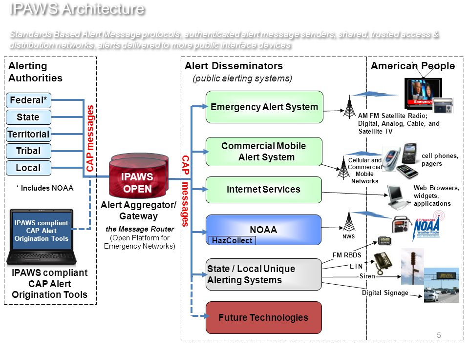 IPAWS Architecture Standards Based Alert Message protocols, authenticated alert message senders, shared, trusted access & distribution networks, alerts delivered to more public interface devices