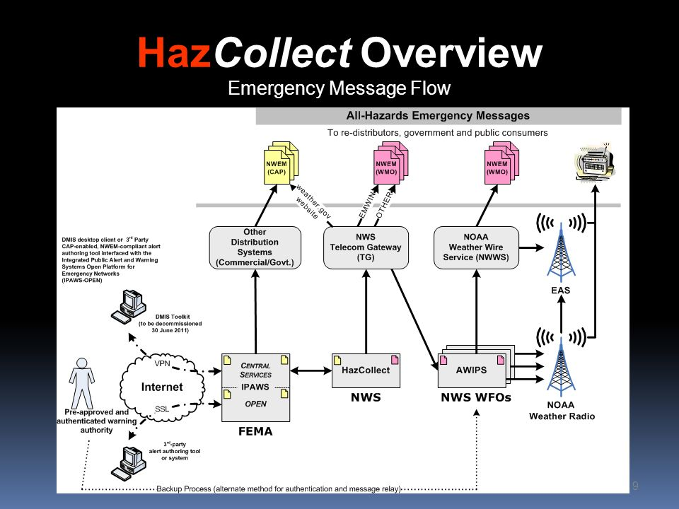 HazCollect Overview Emergency Message Flow