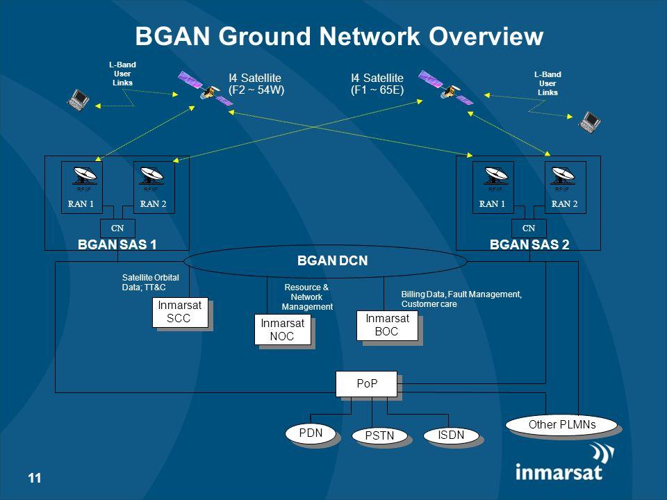 BGAN Ground Network Overview