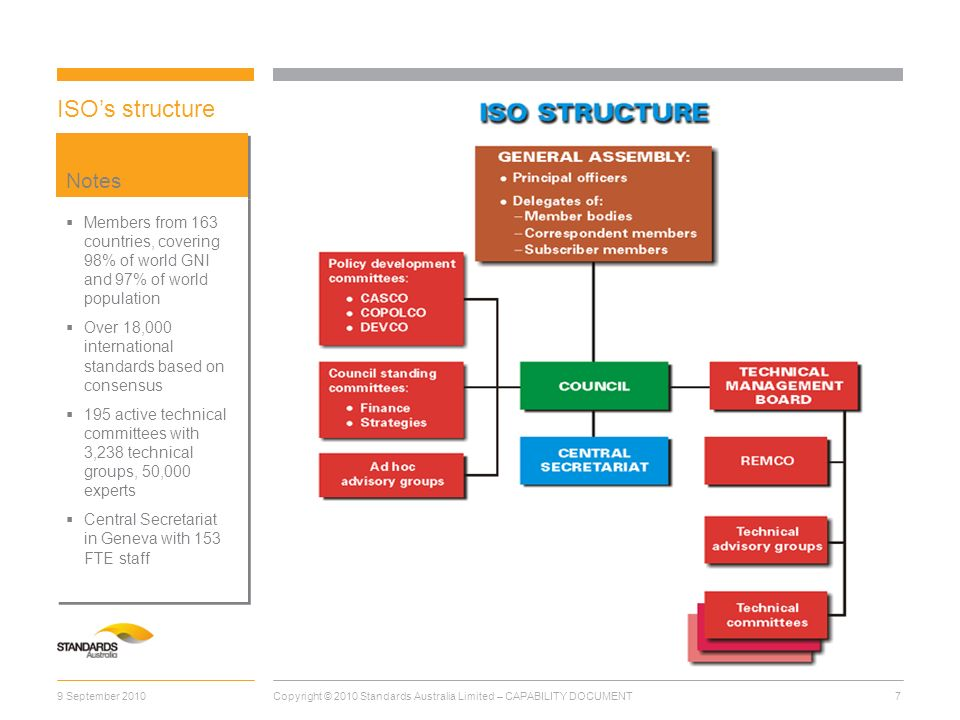 ISO's structure Notes. Members from 163 countries, covering 98% of world GNI and 97% of world population.