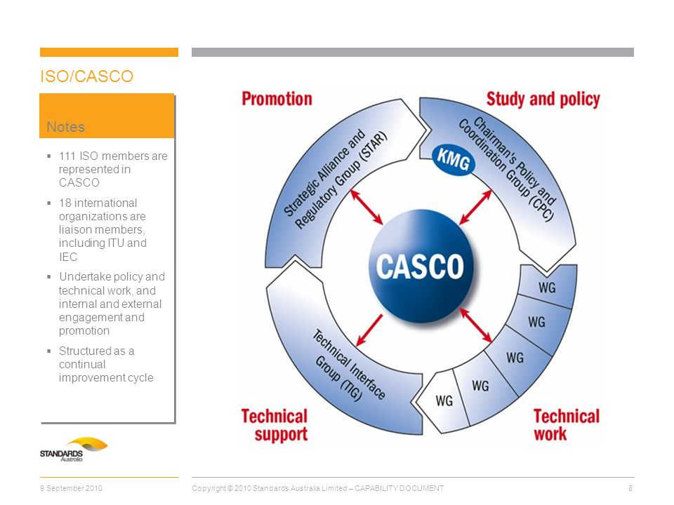 ISO/CASCO Notes 111 ISO members are represented in CASCO