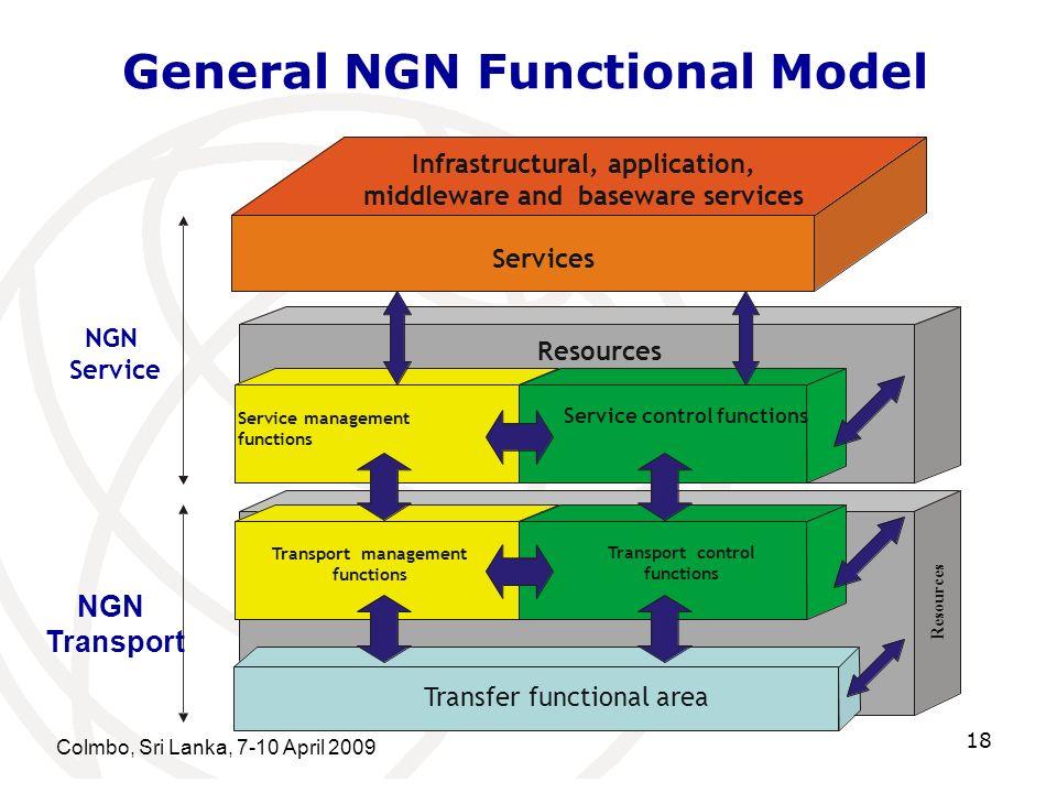 General NGN Functional Model