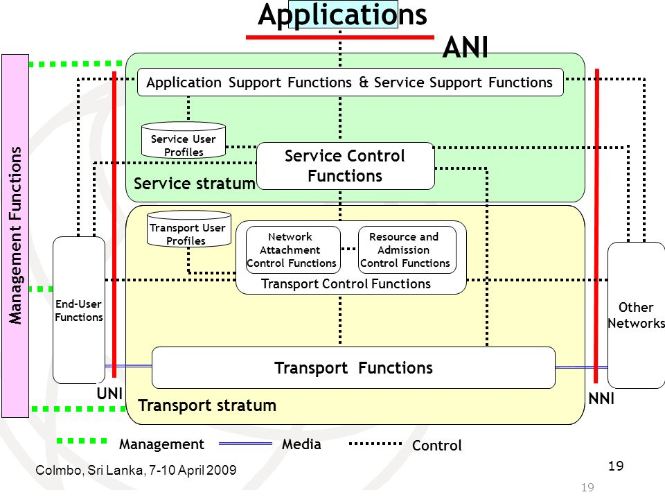 Application Support Functions & Service Support Functions
