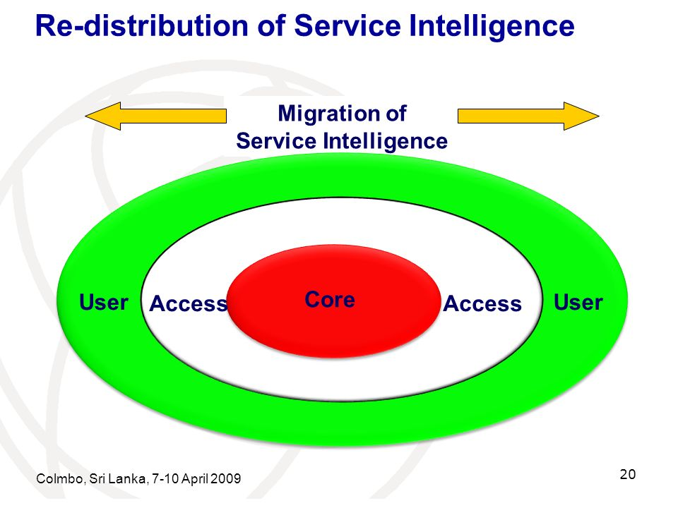 Re-distribution of Service Intelligence