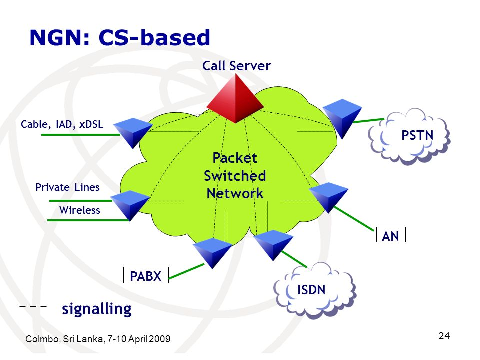 NGN: CS-based signalling Packet Switched Network Call Server PSTN AN