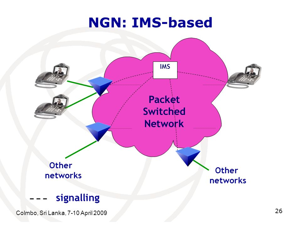 NGN: IMS-based Packet Switched Network signalling Other networks Other