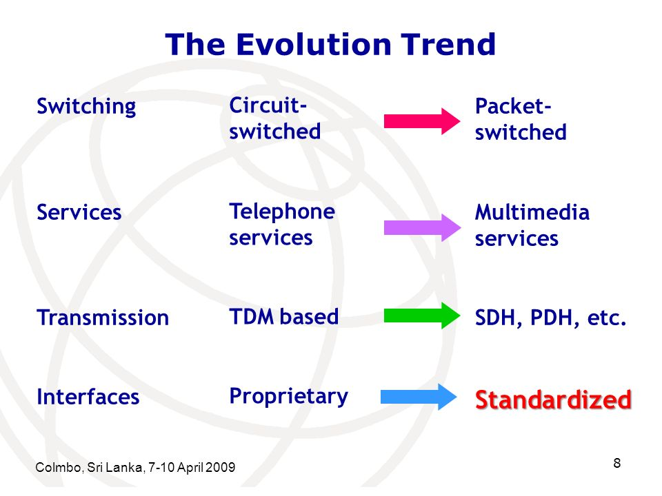 The Evolution Trend Standardized Switching Services Transmission