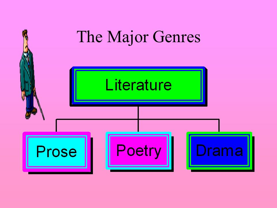 The Major Genres