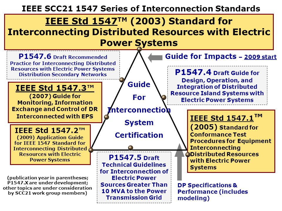 IEEE SCC Series of Interconnection Standards