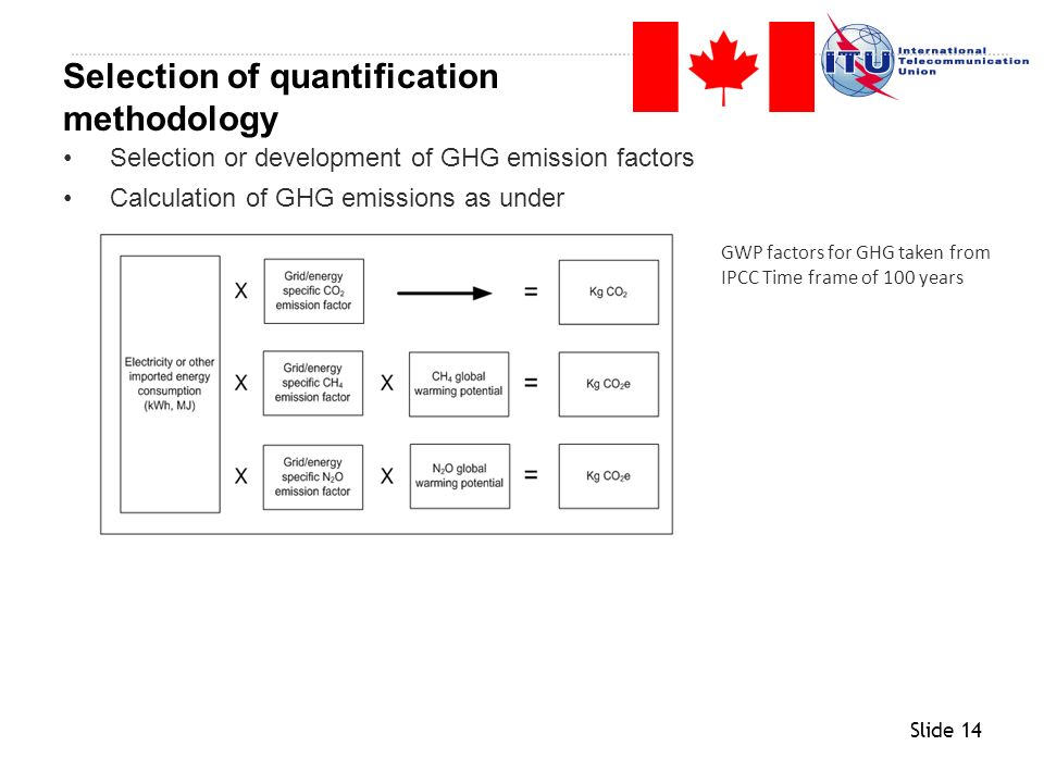 Selection of quantification methodology