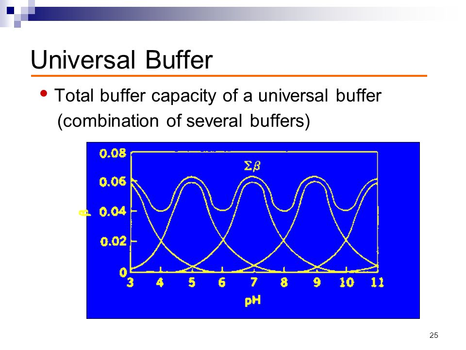 how to prepare buffer solution ph 4.5